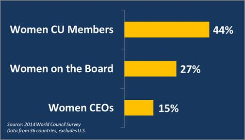 2014 WOCCU Survey: Women in CUs
