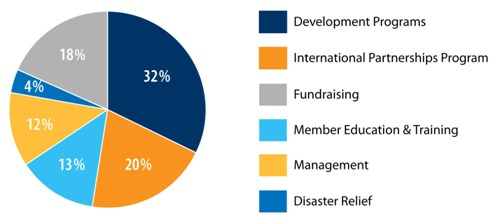 Worldwide Foundation Expenses