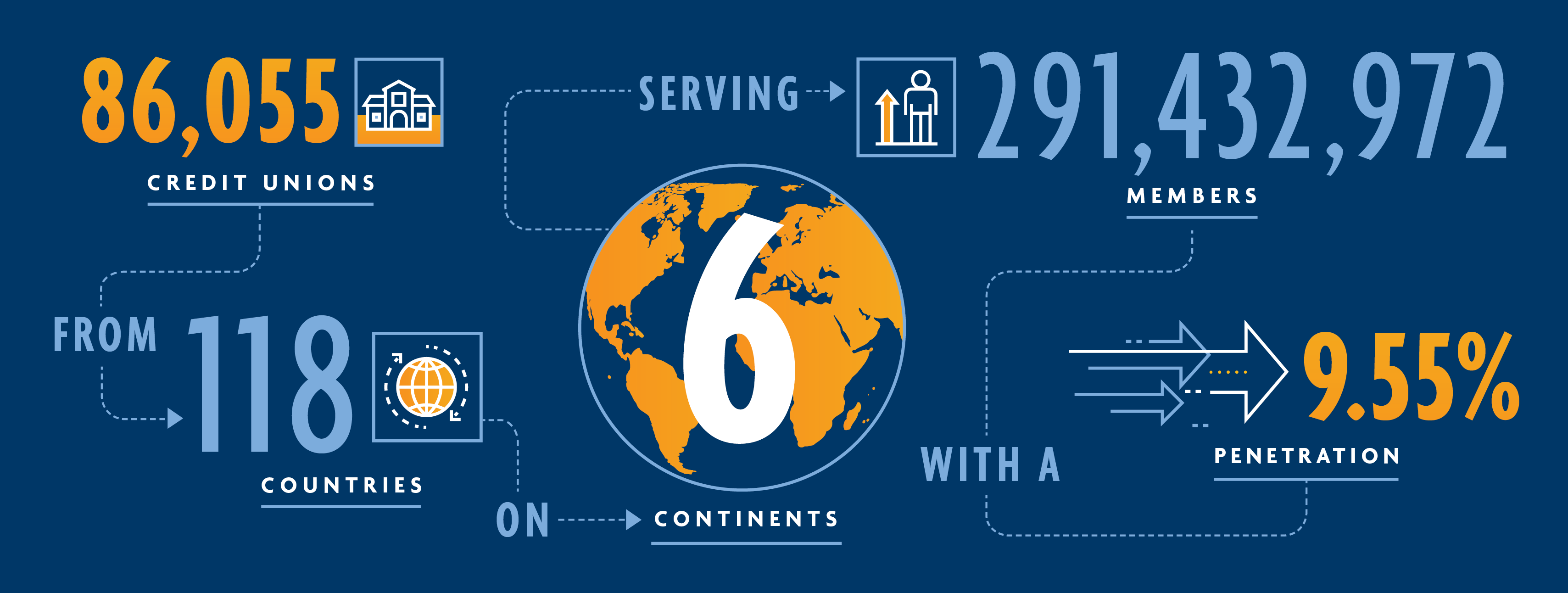 Global Credit Union Network | World Council of Credit Unions