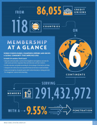 Global Credit Union Membership Grew 59% in 2010s to Surpass 291 Million